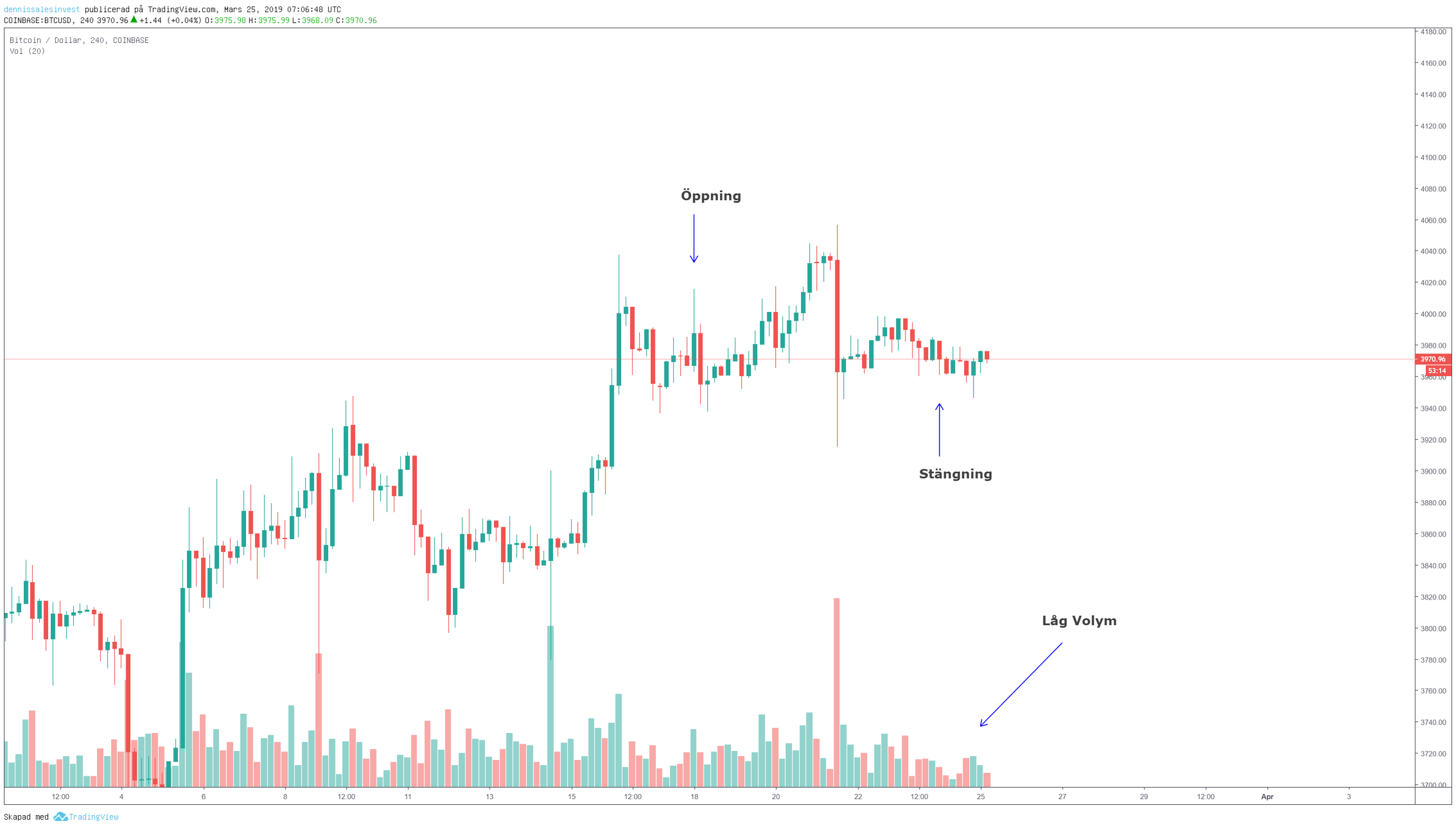 Bitcoin/usd chart view set at four hours.