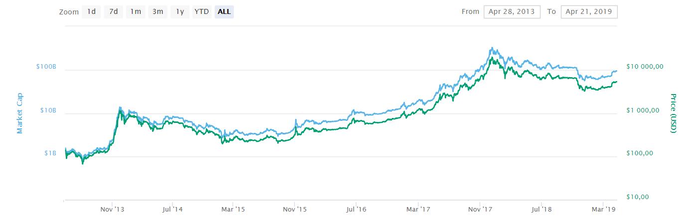 logaritmisk graf över bitcoins utveckling mellan 2013 och 2019.