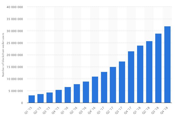 Antalet aktiva plånböcker.