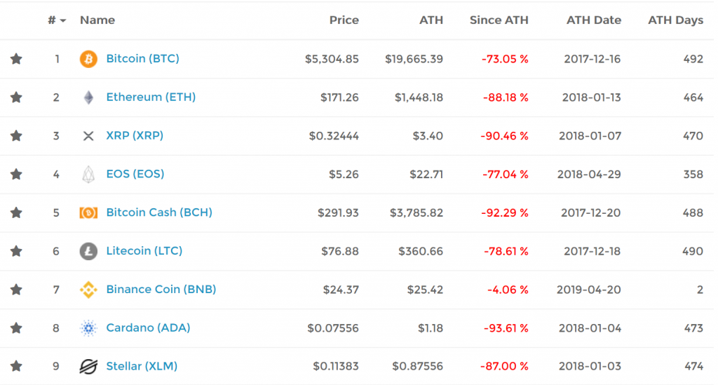 All time high coin index.