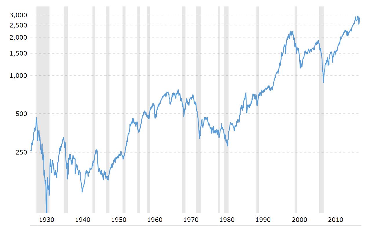 Värdeutveckling för S&P 500 mellan 1930 och 2019.