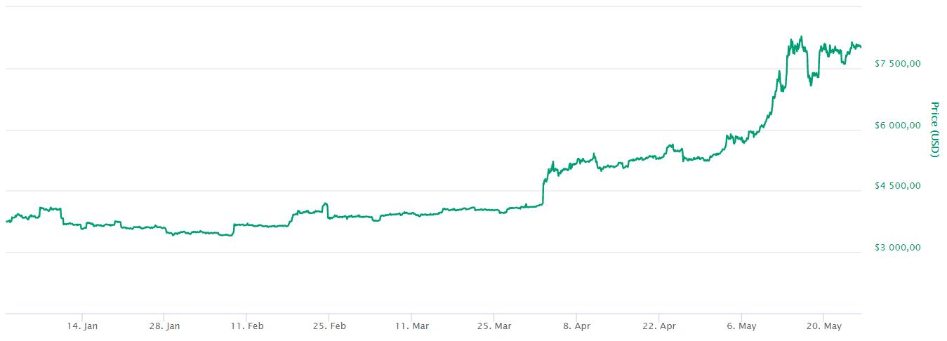 Bitcoins prisutveckling från 1 januari till 26 maj 2019.