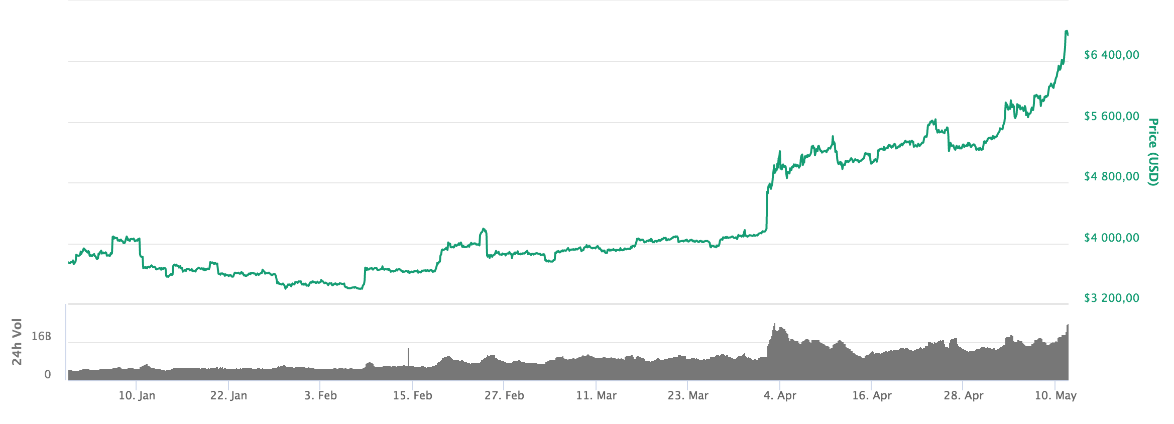 The development of the bitcoin price from year-end until today.