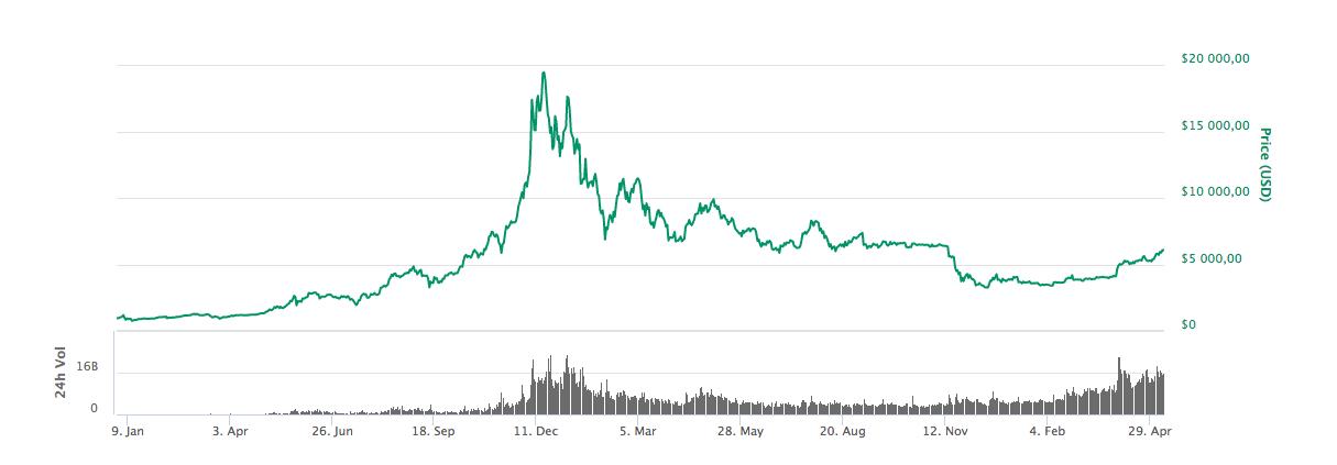Graf över hur priset på bitcoin har utvecklats från i början av 2017 fram till i dag.