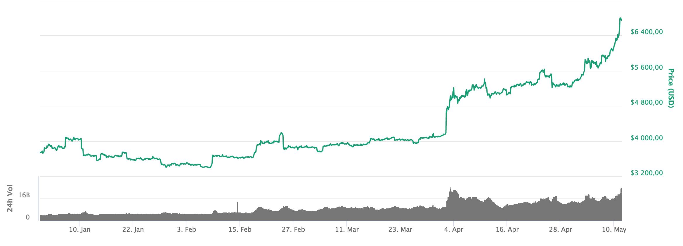 Bitcoinprisets utveckling från årsskiftet fram till i dag.