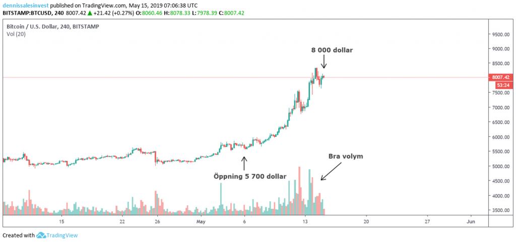 Diagramvy för bitcoin/usd inställd på fyra timmar.