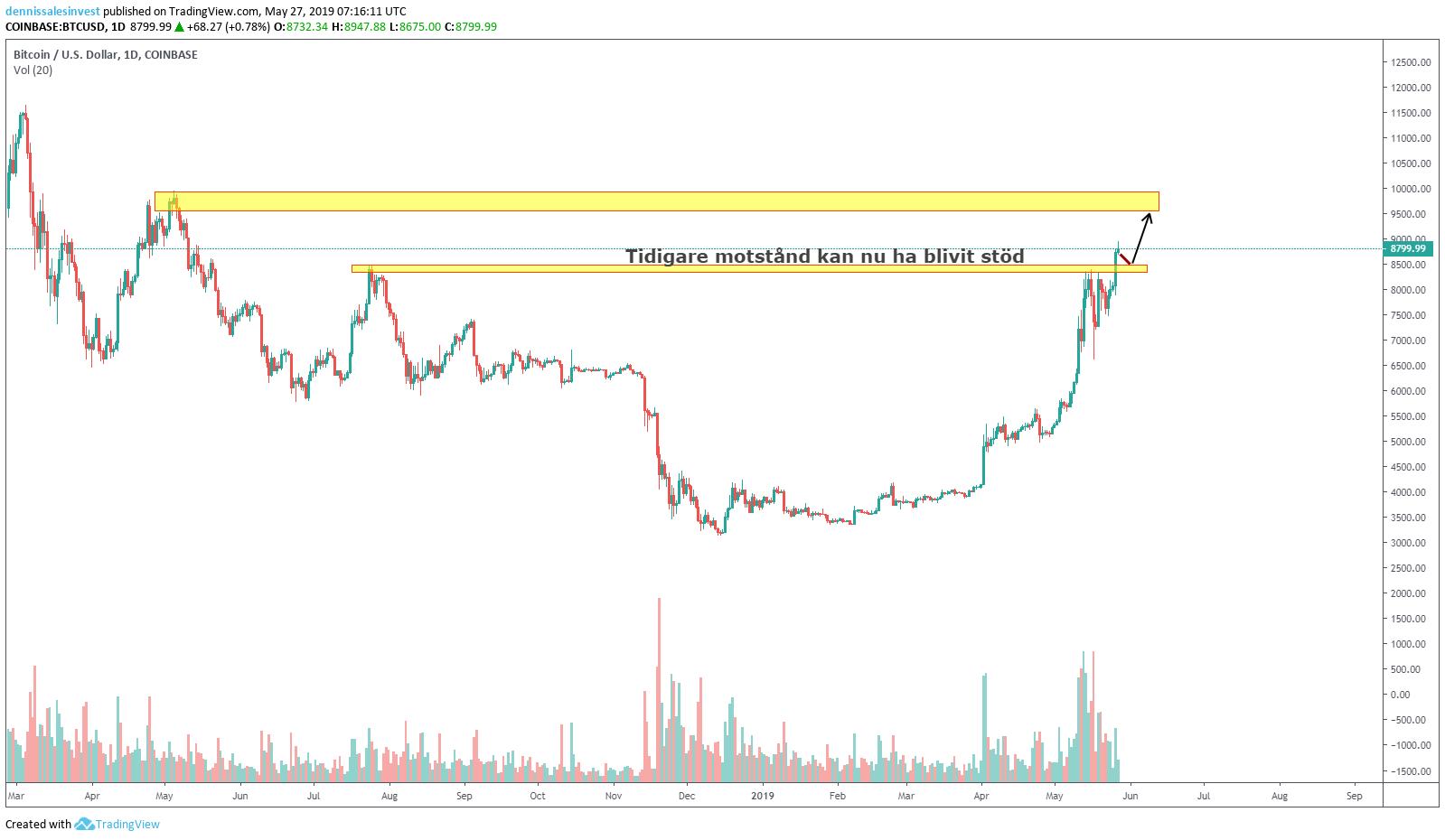 Diagramvy för bitcoin/usd inställd på dagar.