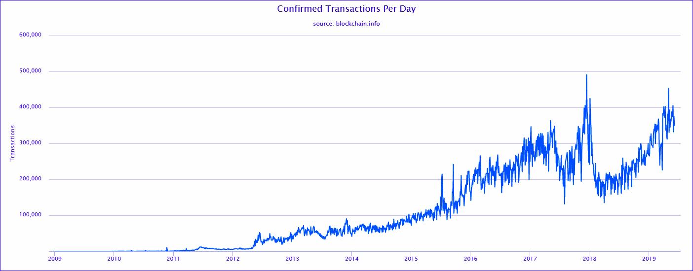 Antalet bekräftade bitcointransaktioner per dag från 2009 fram till i dag.