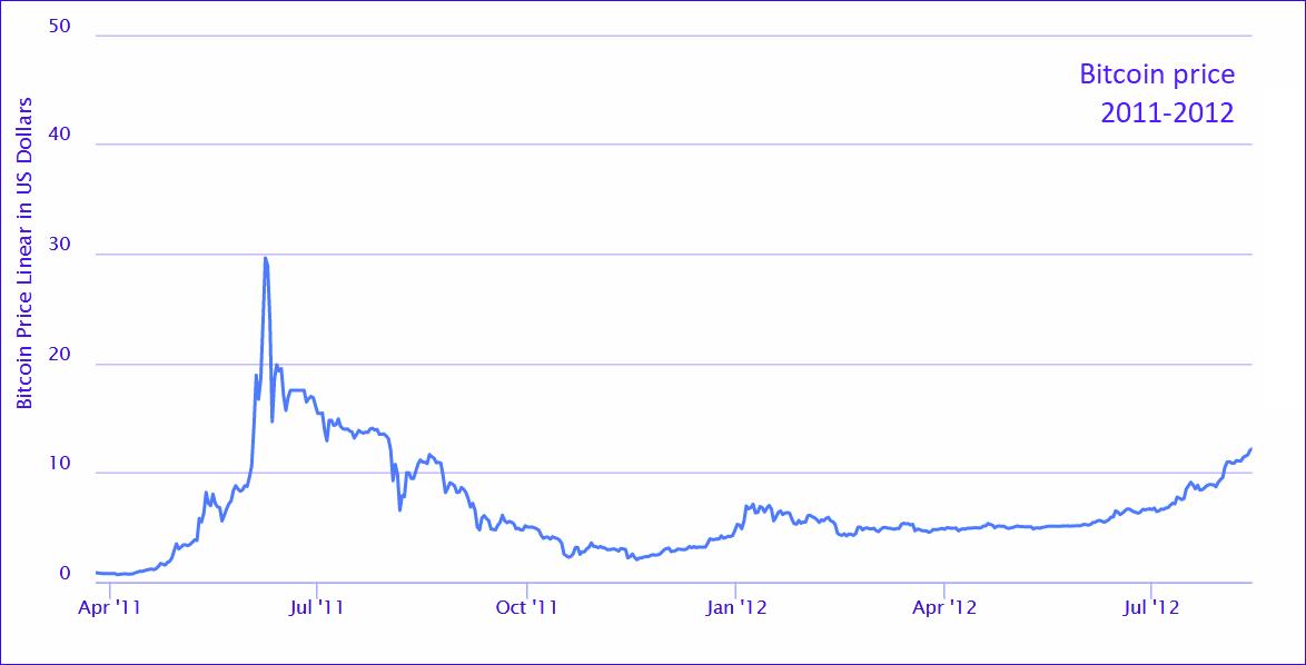 Bitcoins prisutveckling mellan 2011 och 2012