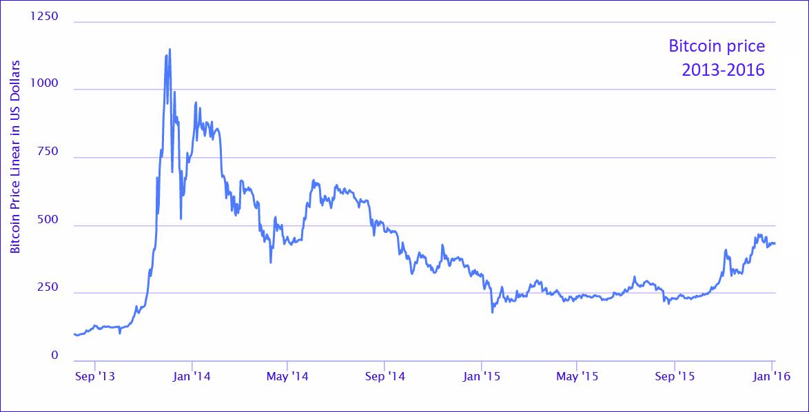 Bitcoins prisutveckling mellan 2013 och 2016. Bildkälla: Highcharts.com