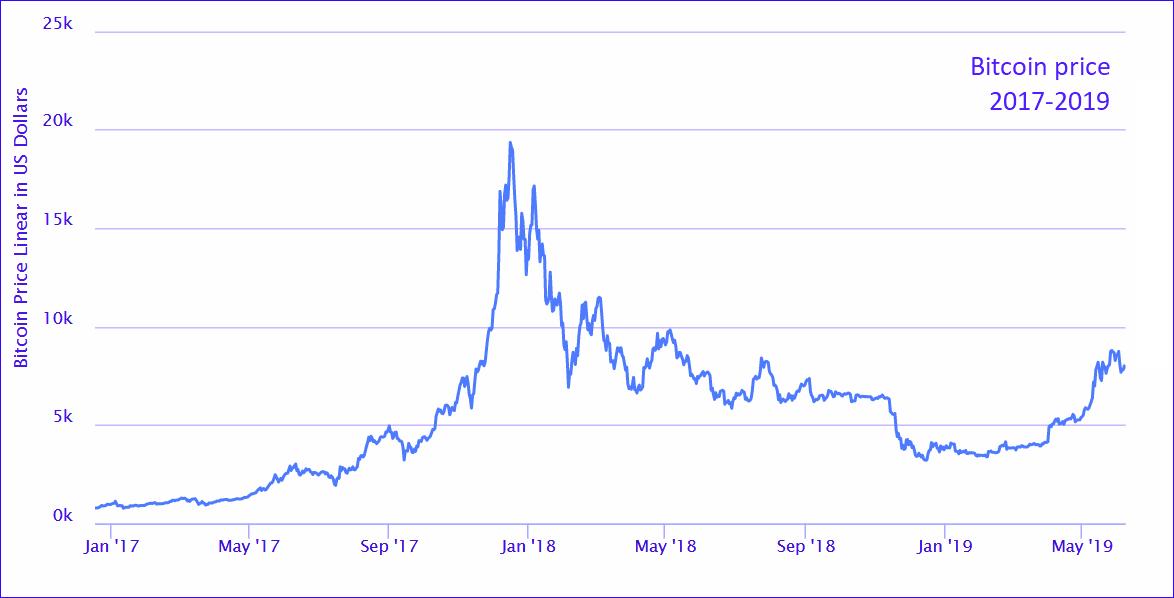 Bitcoins prisutveckling mellan 2017 och 2019. Bildkälla: Highcharts.com