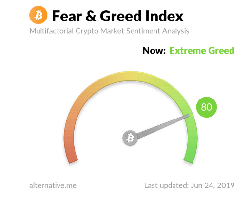 Fear and greed index.