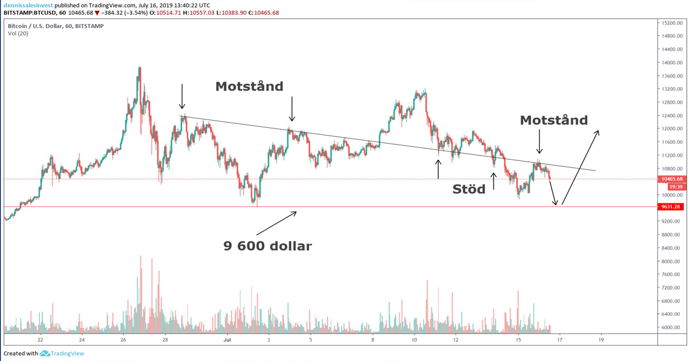 Tradingview 2