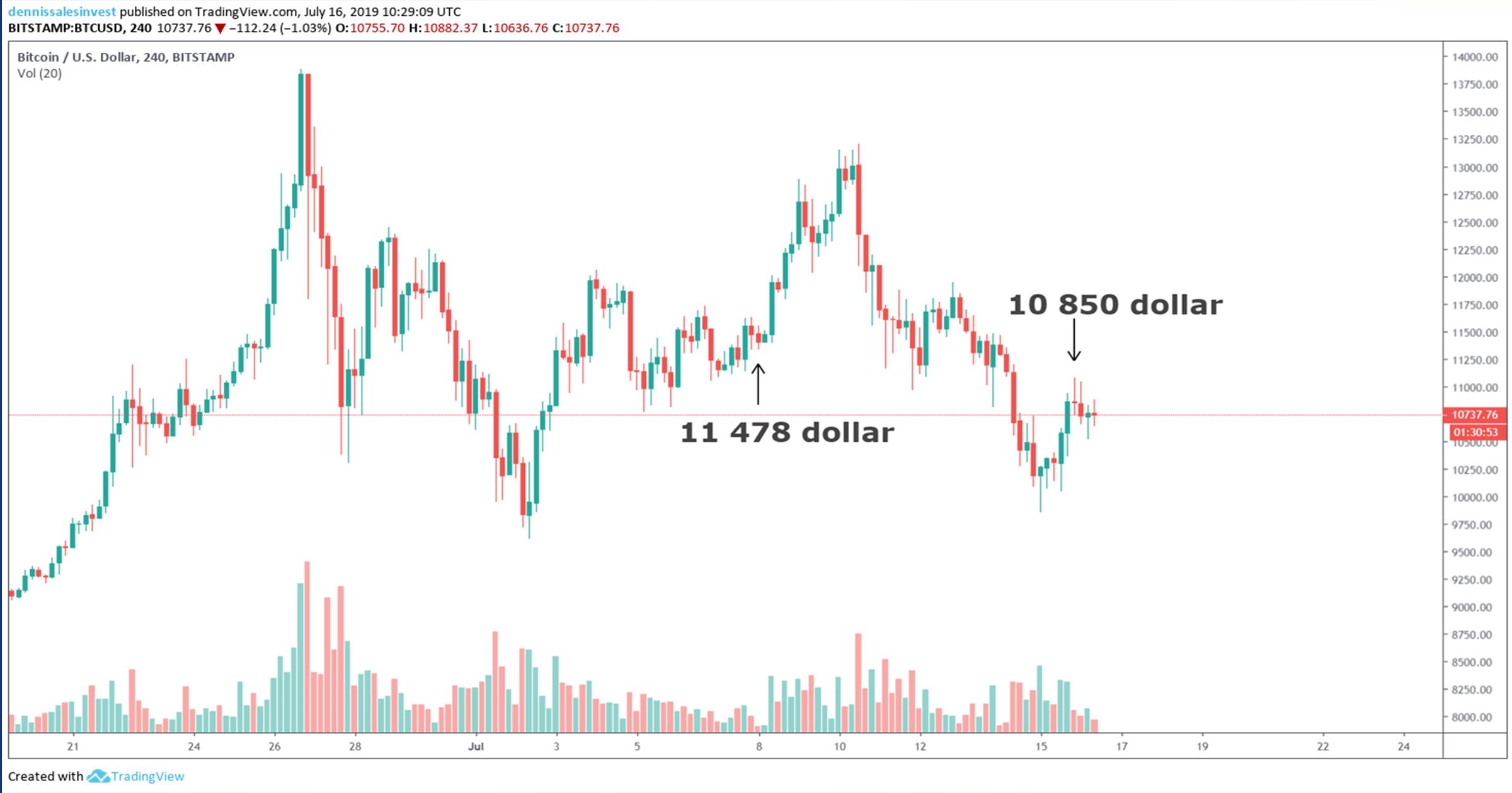 Tradingview 1