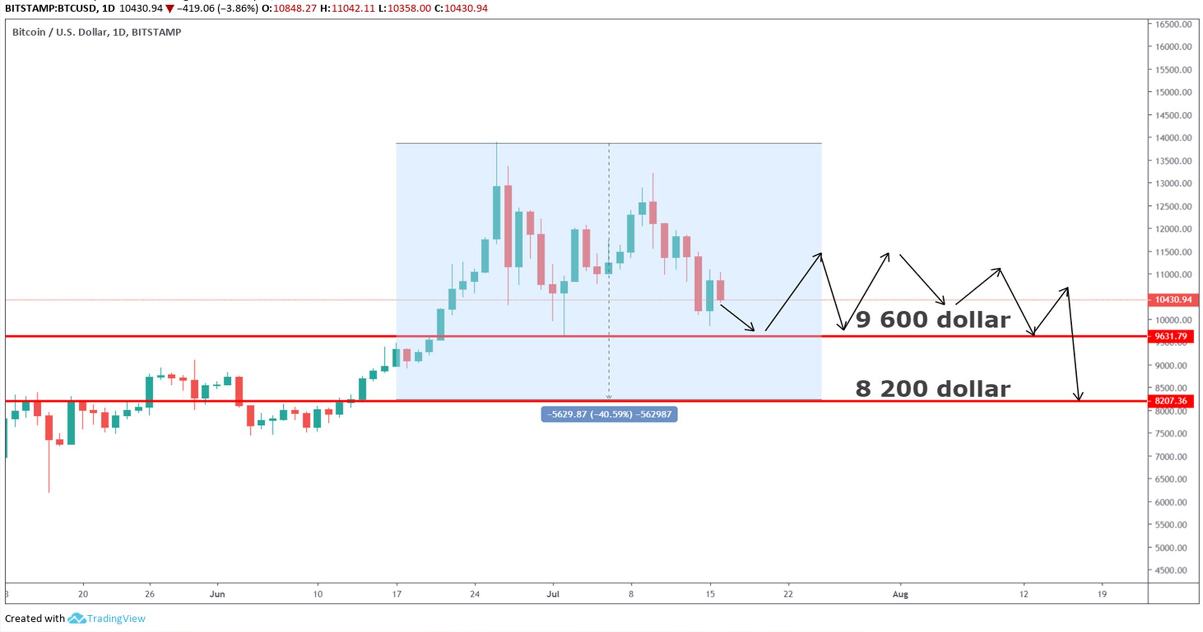Tradingview 3