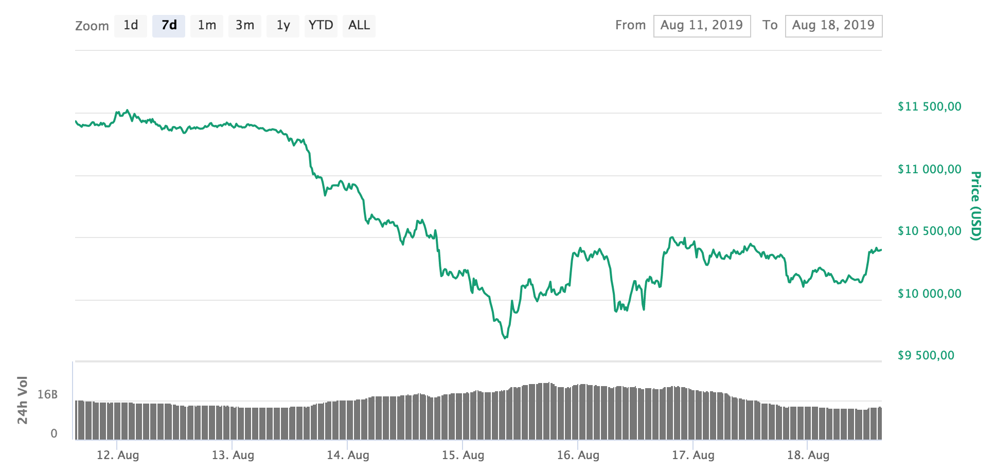 Bitcoin price 12-18 august 2019.