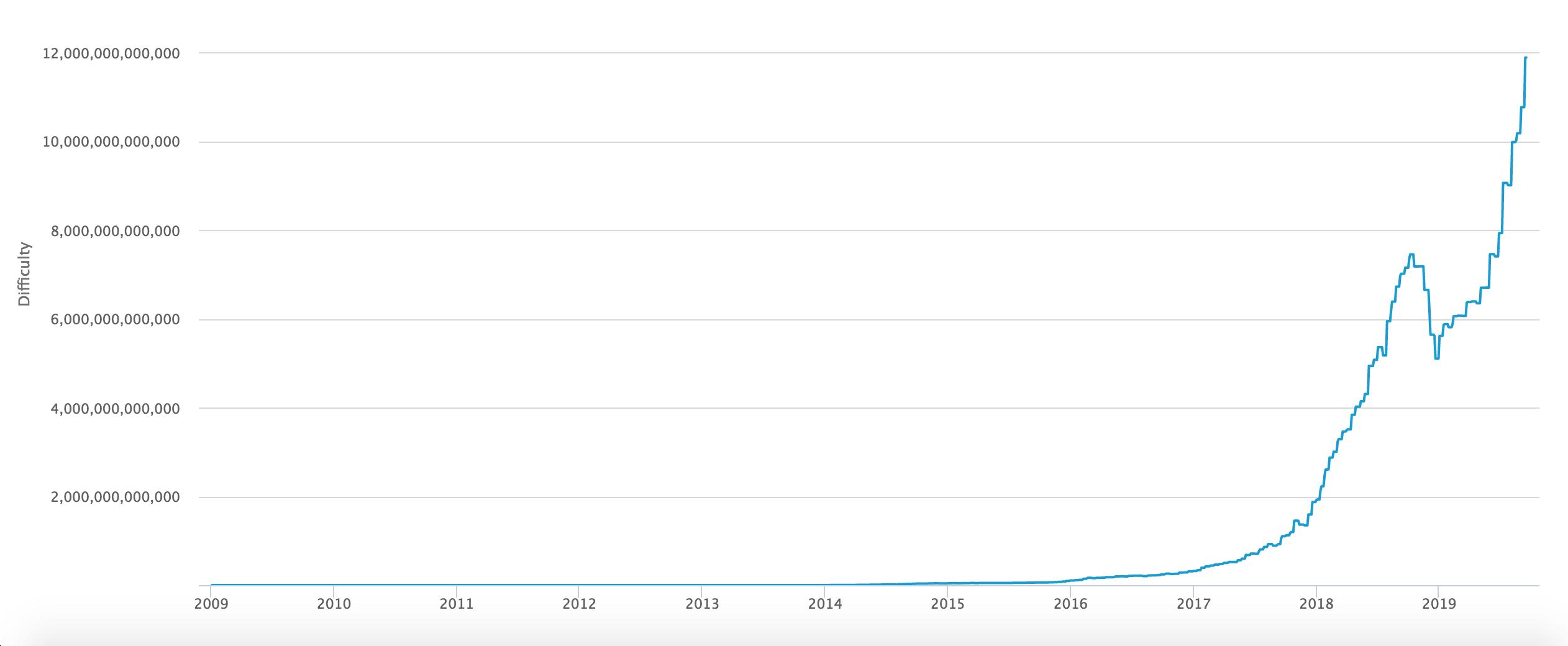 Under 2019 har svårighetsgraden ökat nästan vertikalt jämfört med tidigare år.