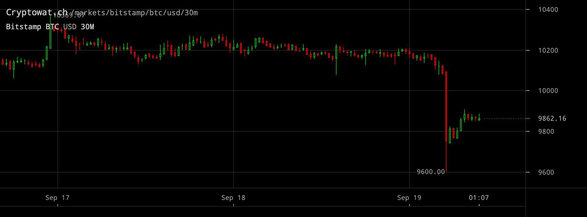 Bitcoinpriset föll 600 dollar på bara några minuter.