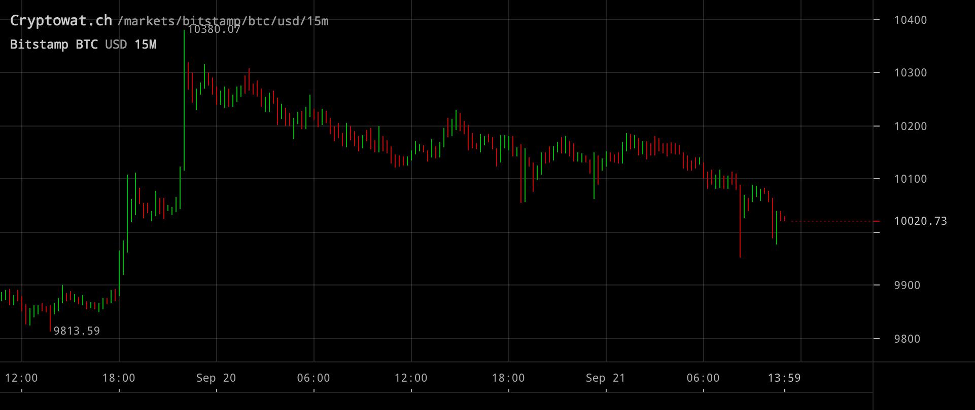 Bitcoinpriset inställd på 15-minutersvy.