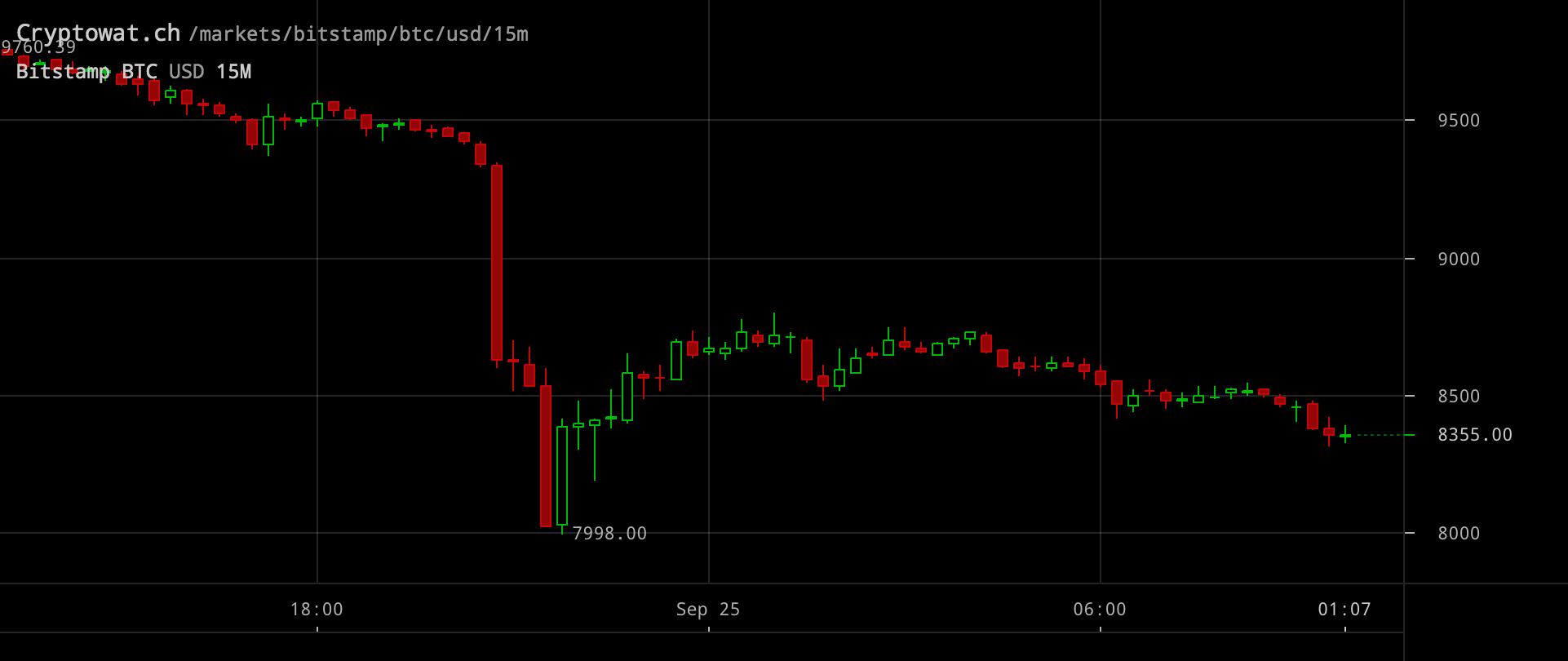 Bitcoinpriset inställt på 15-minutersvy.