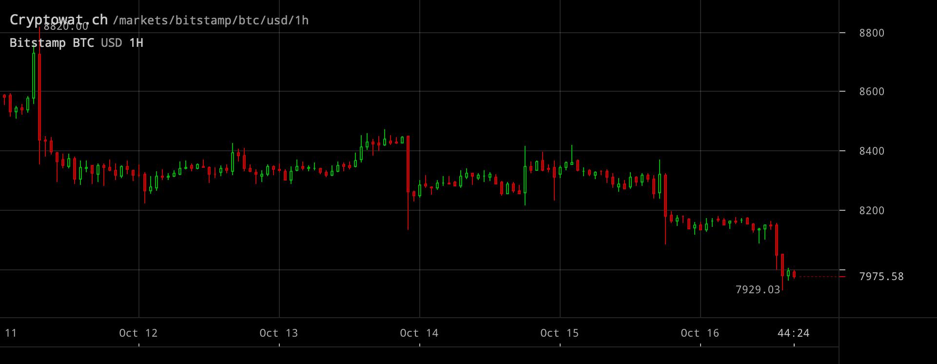 Bitcoinpriset inställt på entimmesvy.