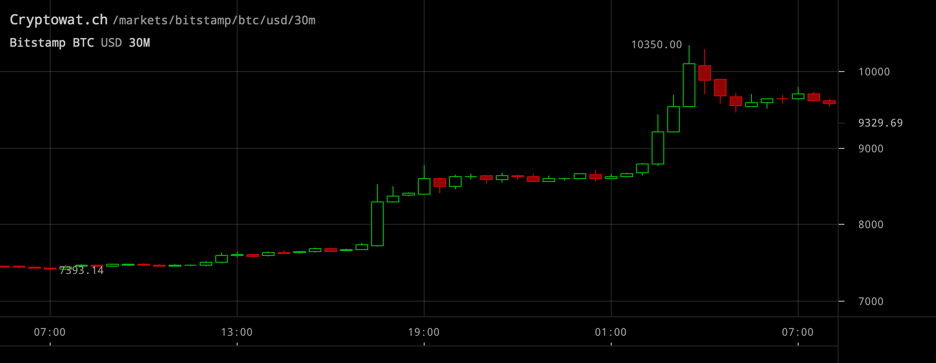 Bitcoinpriset inställt på 30-minutersvy.