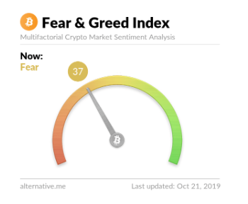 Feer and greed-indexet.