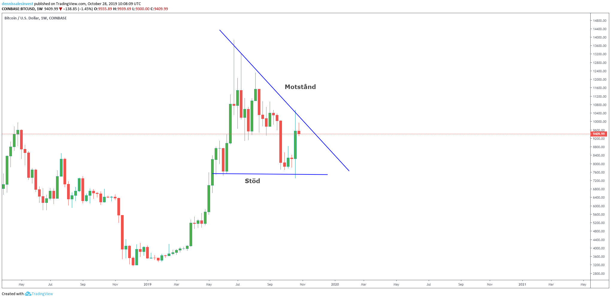 Diagramvy för bitcoin/usd inställd på veckor.