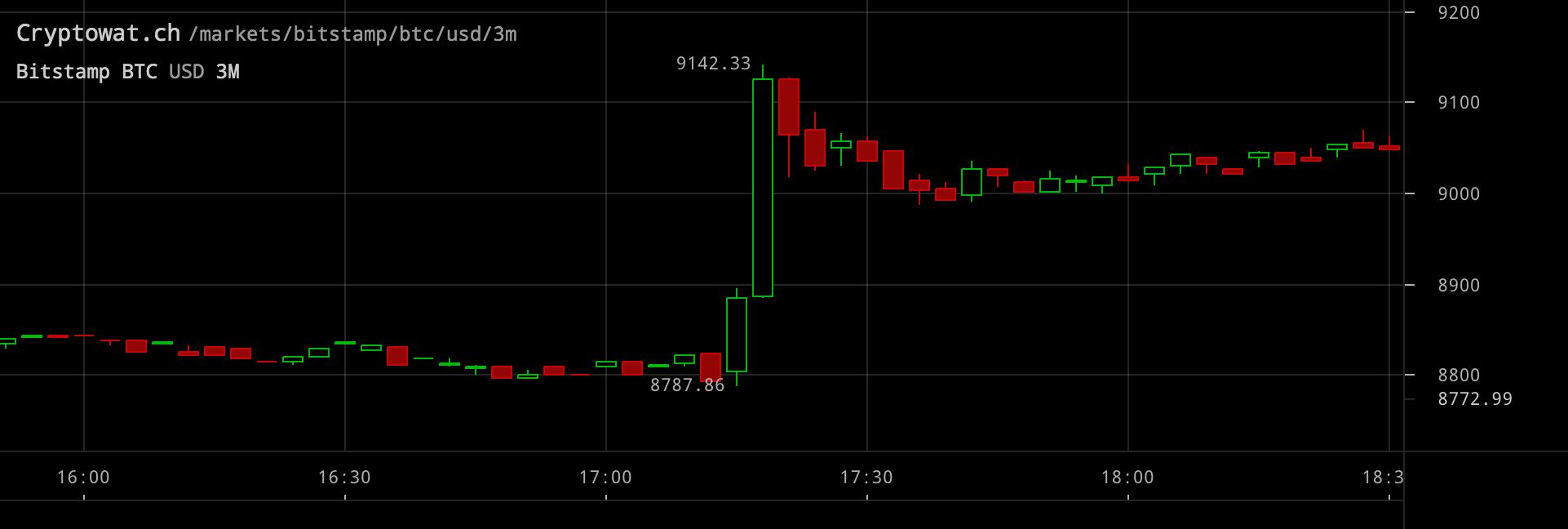 Bitcoinpriset inställt på treminutersvy.