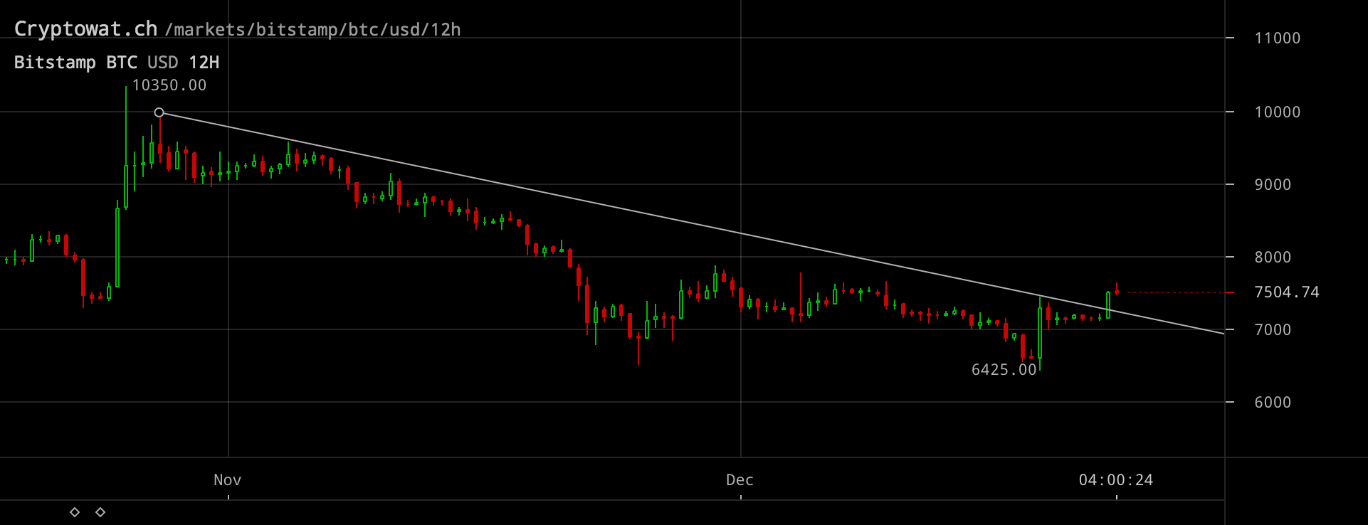 Bitcoinpriset på Bitstamp den 23 december 2019.