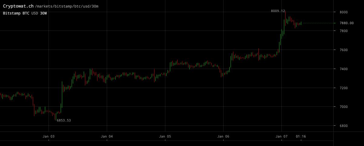 Graf över bitcoinpriset i januari 2020.