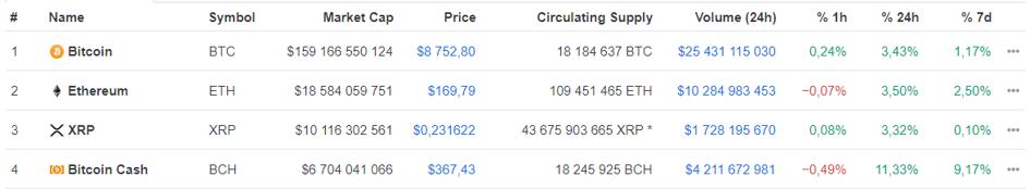 Siffror från Coinmarketcap.