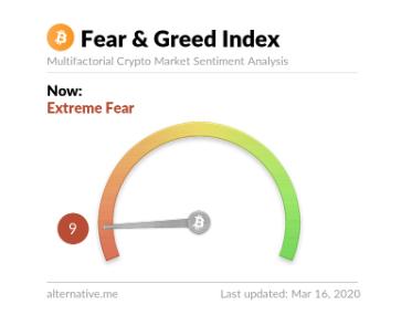 Fear and greed-index i mitten av mars 2020.