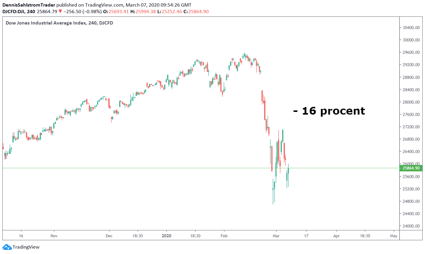 Diagramvy för Dow Jones Industrial Average Index inställd på fyra timmar.