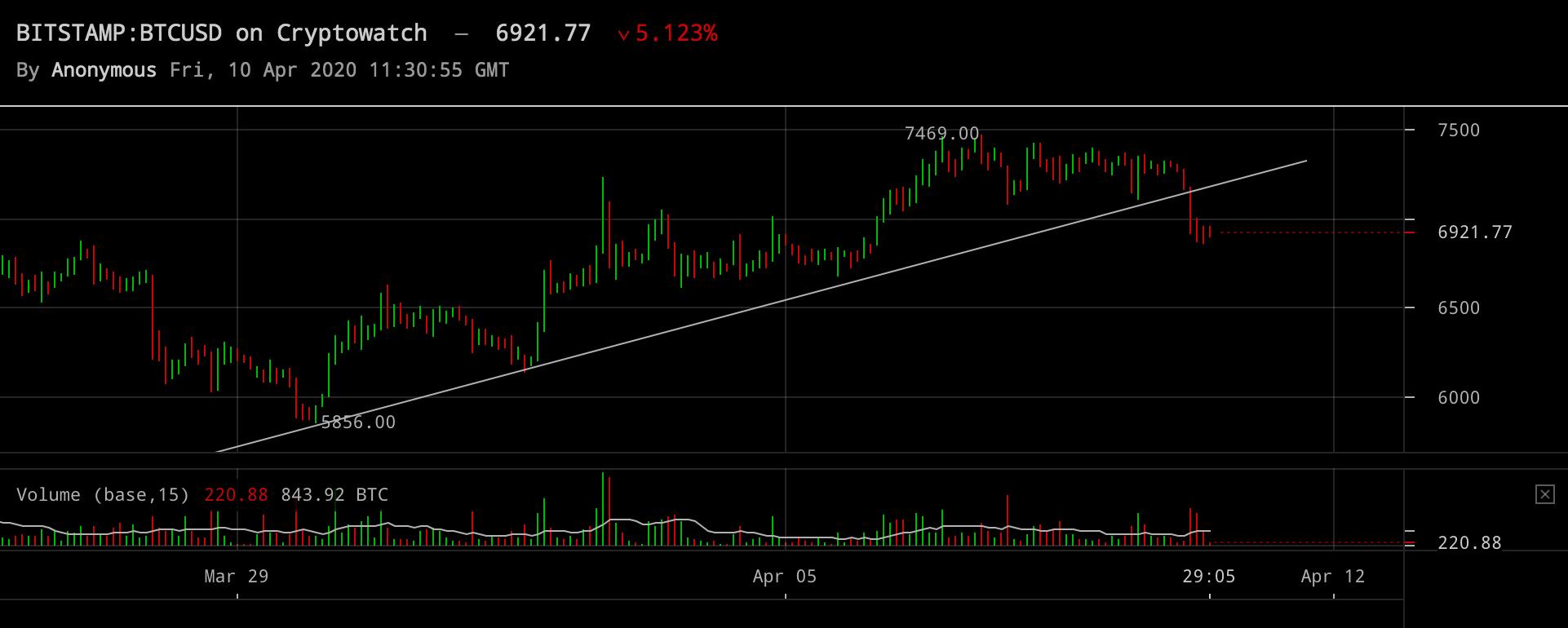 Bitcoinpriset från Bitstamp inställt på två timmar.