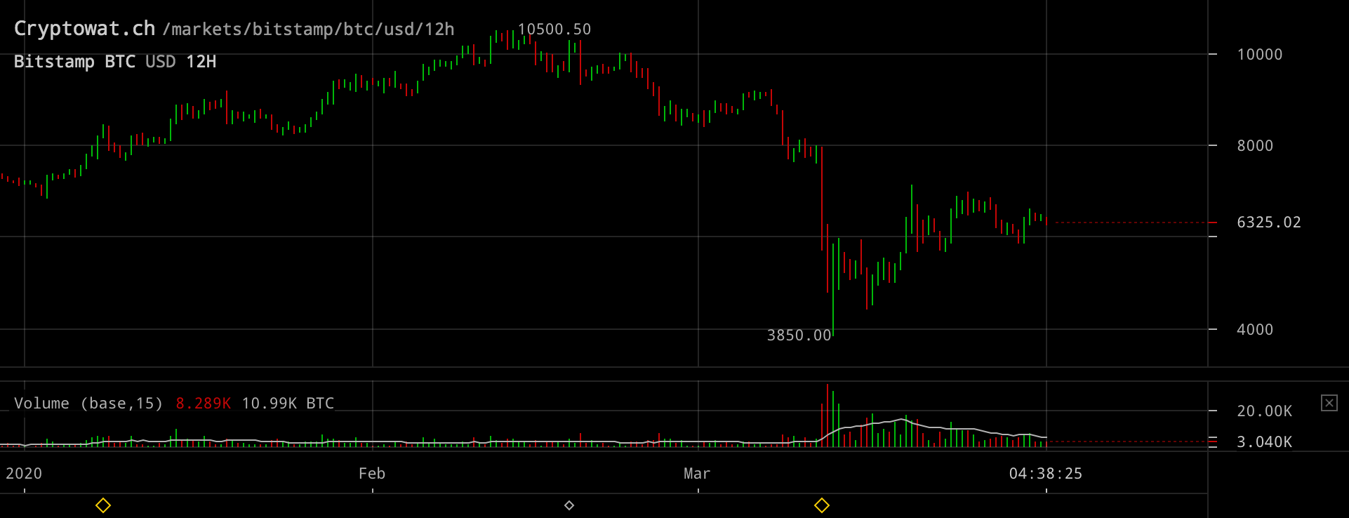 Bitcoinpriset under första kvartalet 2020.