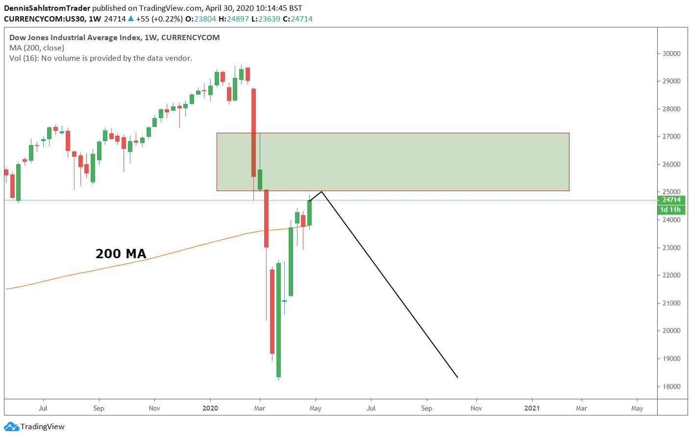 Diagramvy för Dow Jones-indexet inställt på veckor.