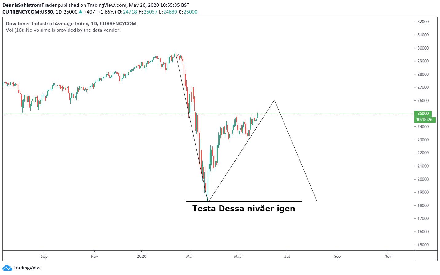 Diagramvy för Dow Jones inställd på dagar.
