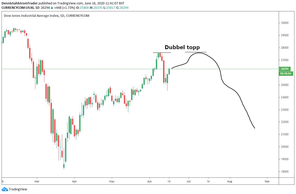 Diagramvy för Dow Jones-indexet inställd på dagar.