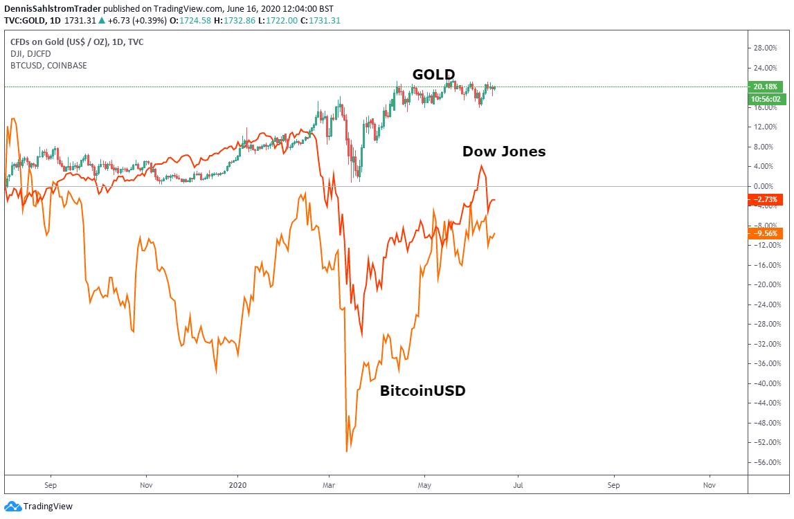 Diagramvy för Dow Jones/Gold/Bitcoin inställd på dagar.