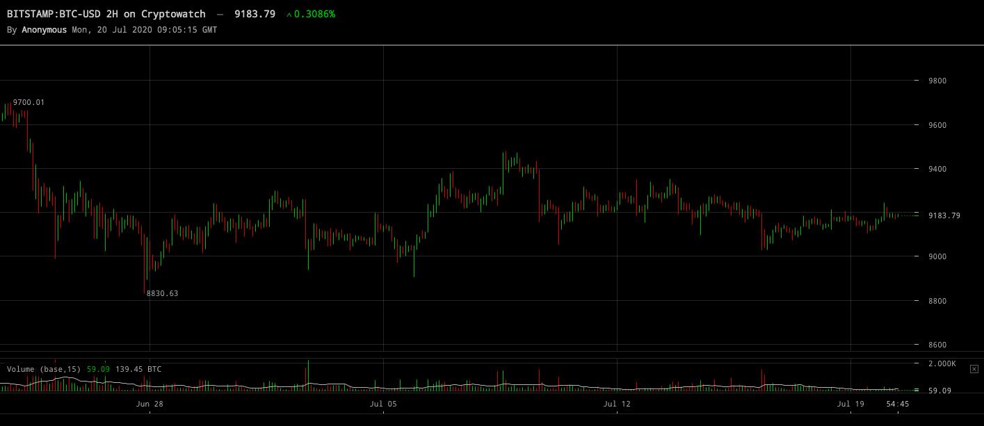 Bitcoinpriset juli 2020.