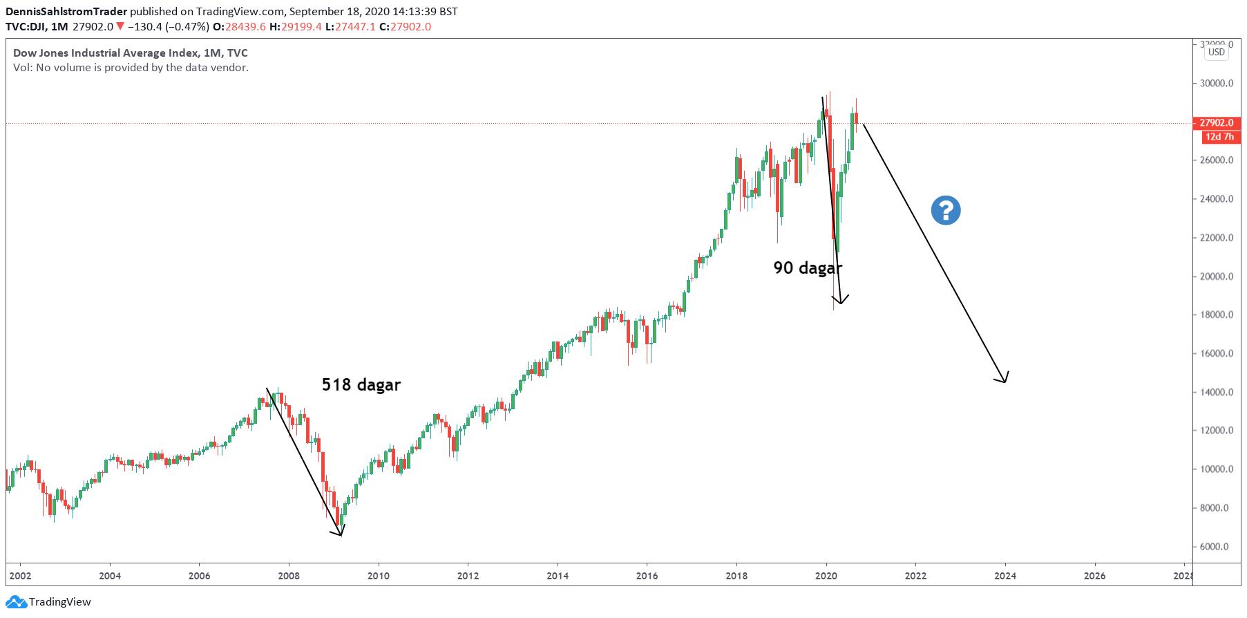 Diagramvy för Dow Jones inställd på månader.