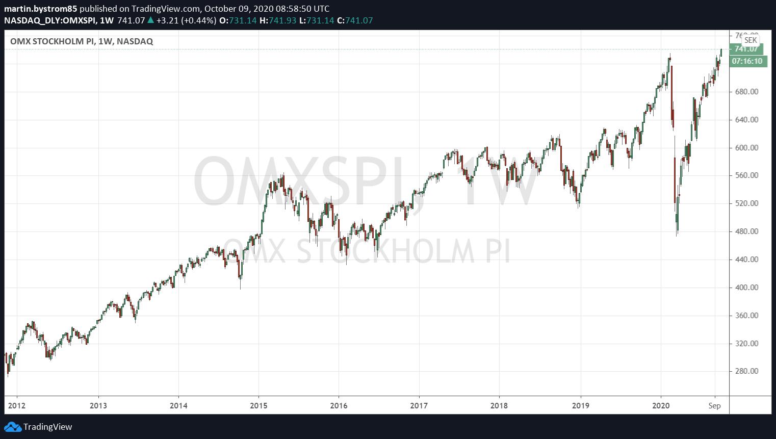 Historisk utveckling av OMXSPI, ett sammanvägt index av alla noterade bolag på Stockholmsbörsen.