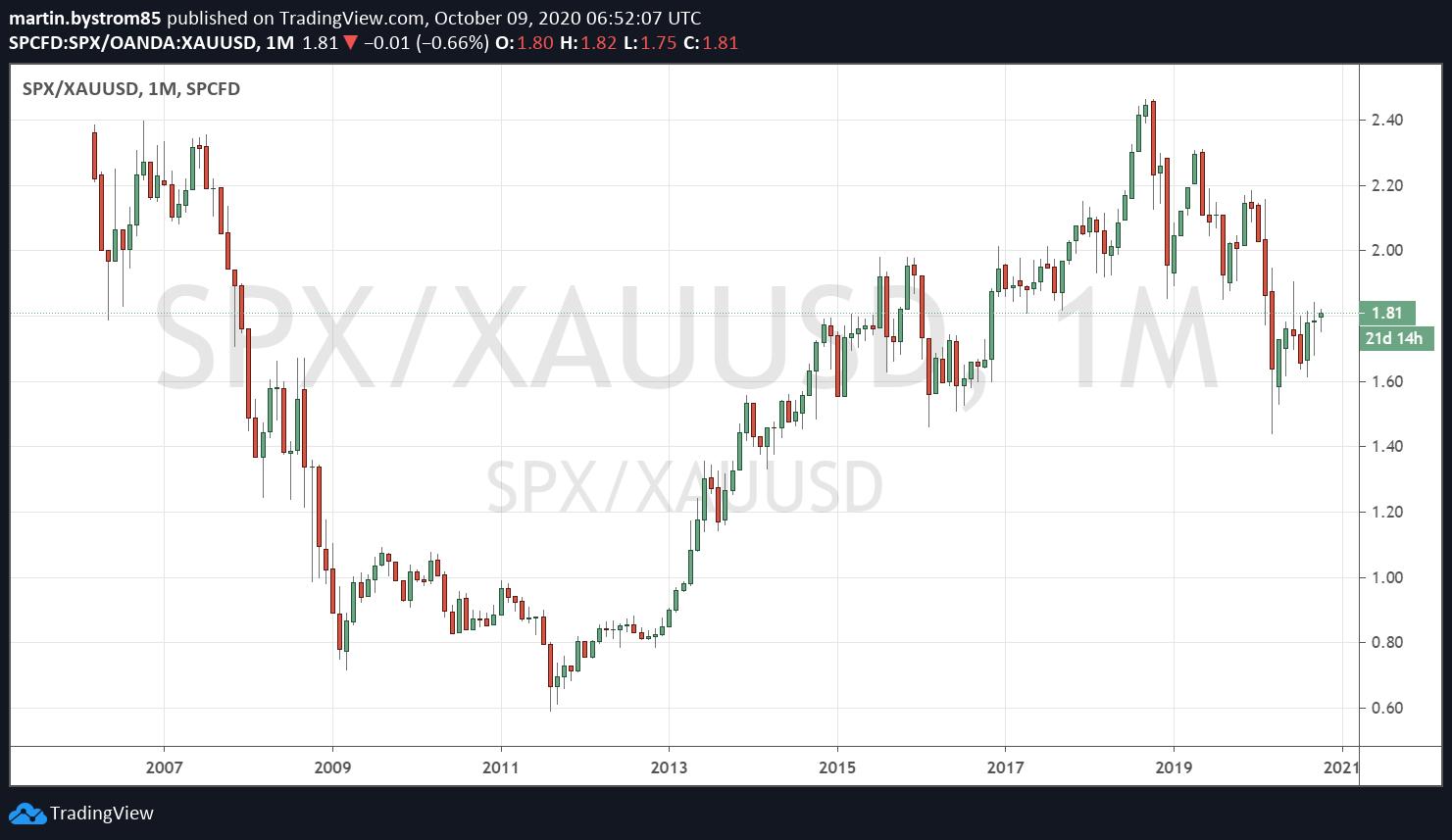 S&P 500 historisk utveckling mätt i guld.
