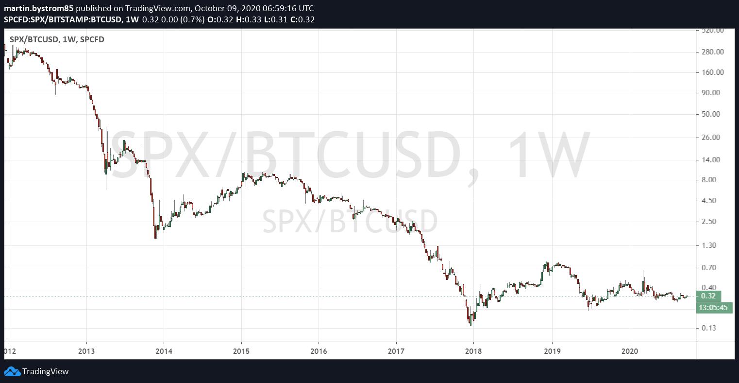 S&P 500 historisk utveckling mätt i Bitcoin. Blå staplar indikerar när halvering har skett.