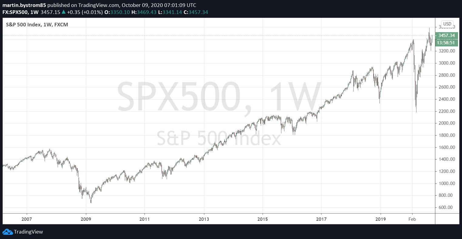 Historisk utveckling av S&P 500, ett sammanvägt index av de 500 största bolagen noterade i USA.