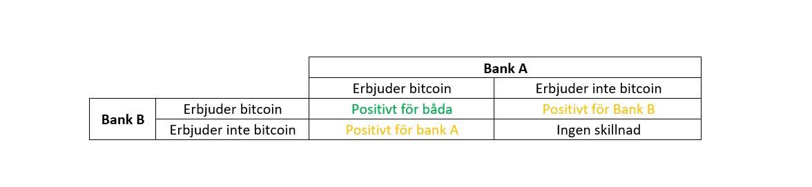 Spelteori banker bitcoin.