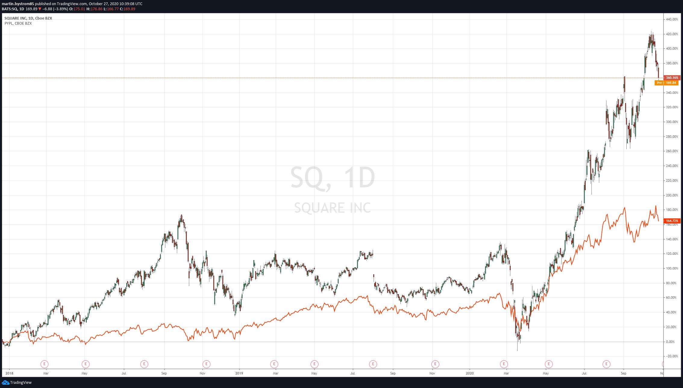 Historisk prisutveckling av Square och PayPals aktiekurser sedan januari 2018.