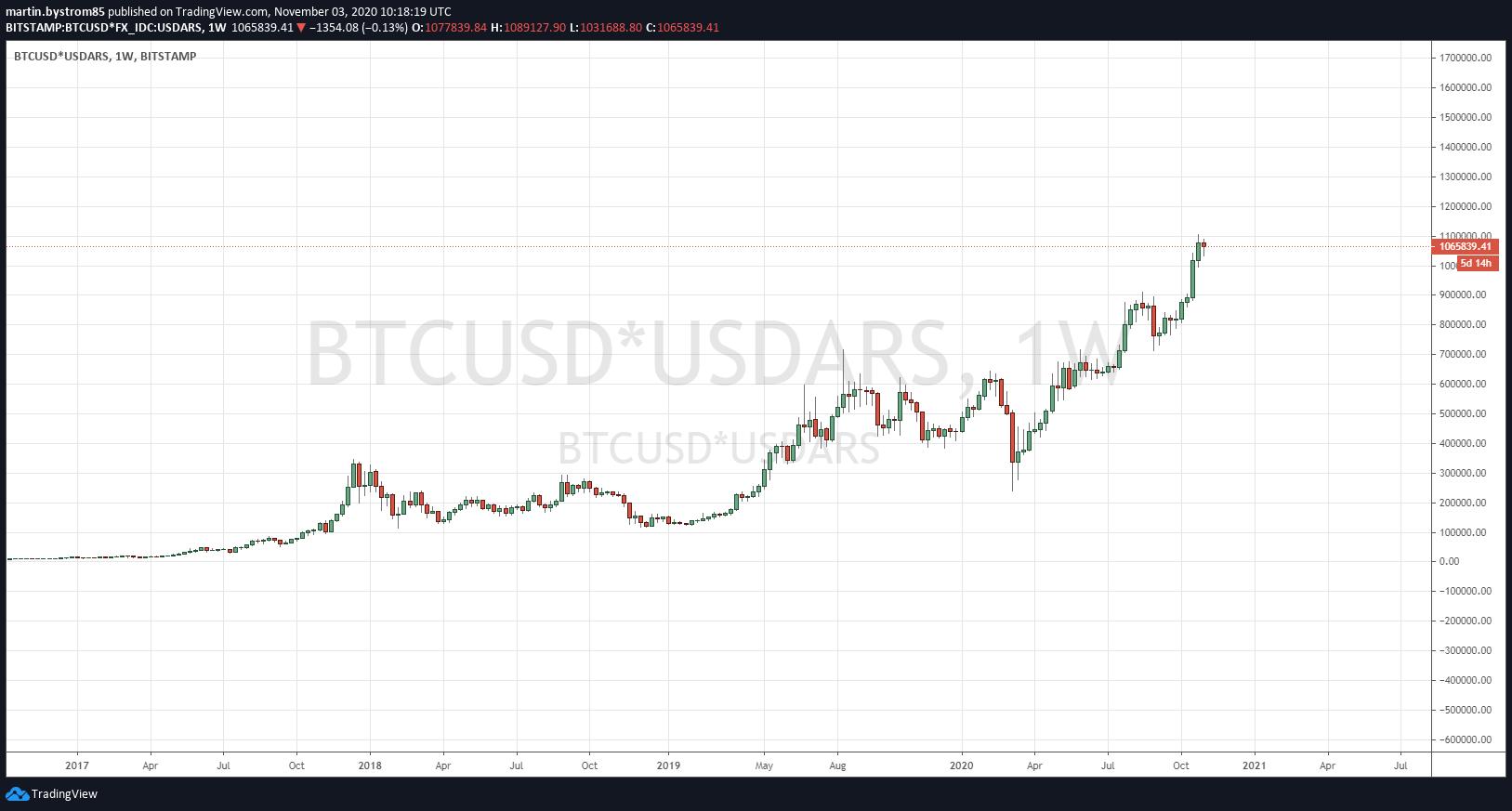 Historisk utveckling av bitcoin mätt i argentinska pesos.