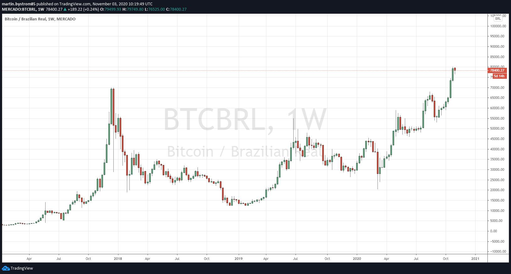 Historisk utveckling av bitcoin mätt i brasiliansk real.